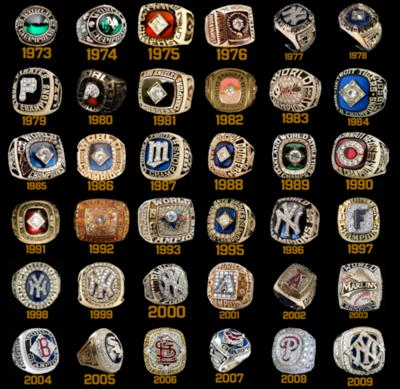 Which 20 Players Have the Most World Series Rings? That's What Sports List of the Day Readers Want to Know Most