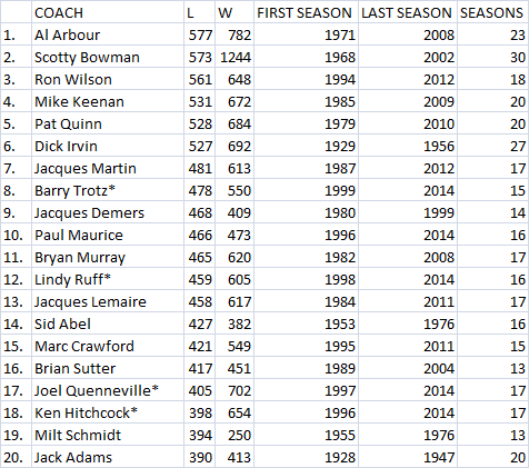 NHL Head Coaches With The Most Losses Of All Time